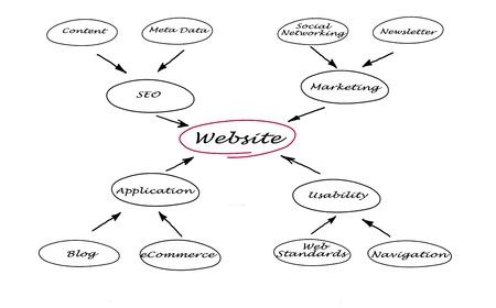 Diagram of website Stock Photo - 13414222