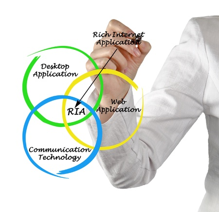 Diagram of rich internet application Stock Photo - 13414325