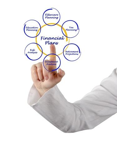 Diagram of financial plan photo