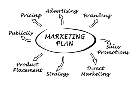 Diagram of marketing plan photo
