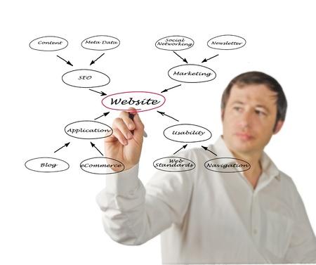 Diagram of website Stock Photo - 13871818