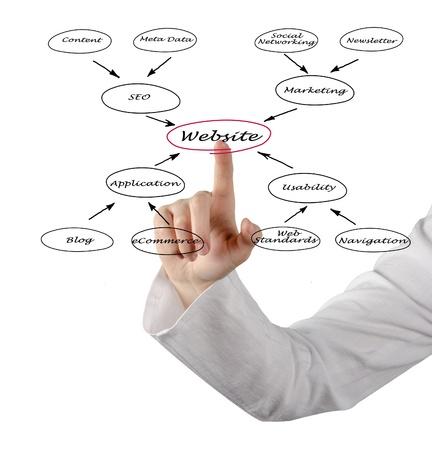 media distribution: Diagram of website