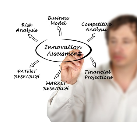 Diagram of innovation assessment    photo