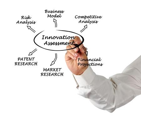 Diagram of innovation assessment Stock Photo - 13543607