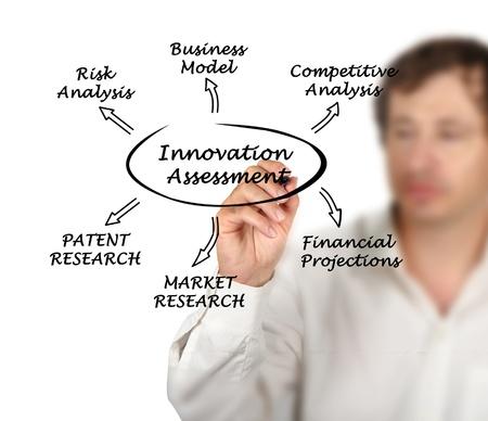 Diagram of innovation assessment Stock Photo - 15980945