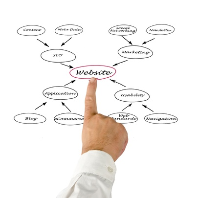 Diagram of website Stock Photo - 14038398
