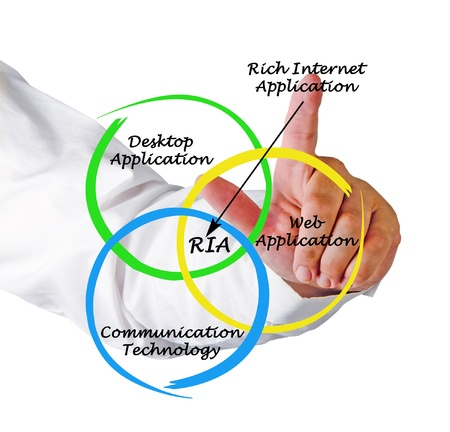 Diagram of rich internet application Stock Photo - 14038446