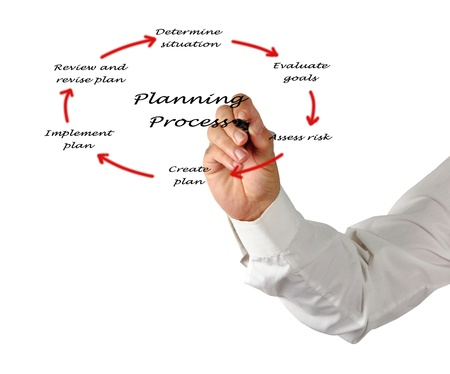 Diagram of planning process Stock Photo - 14038489