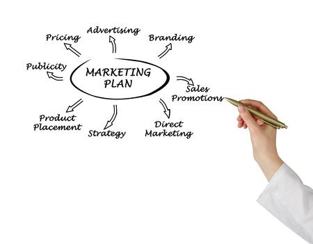 Diagram of innovation assessment Stock Photo - 14038452