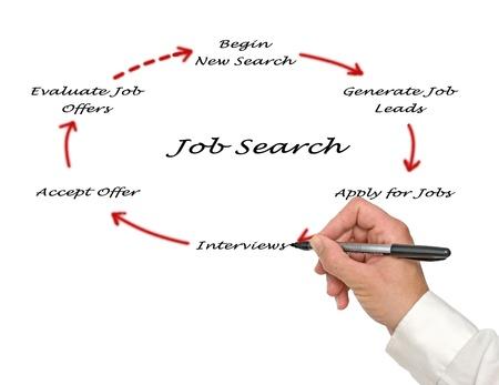competencias laborales: Diagrama de la b�squeda de empleo Foto de archivo