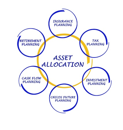 Asset allocation photo