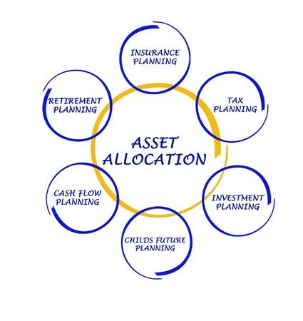 allocation: Asset allocation