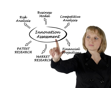 Diagram of innovation assessment