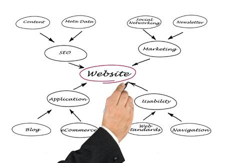 Diagram of website Stock Photo - 14101041