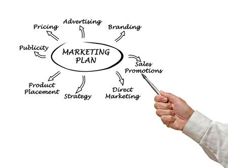 Presentation of marketing strategy photo