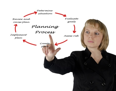 Diagram of planning process photo
