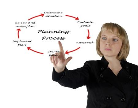 Schematische Darstellung der Planungsprozess