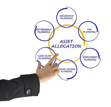 Asset allocation photo