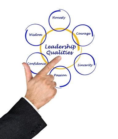 leiderschap: Schema van leidinggevende kwaliteiten