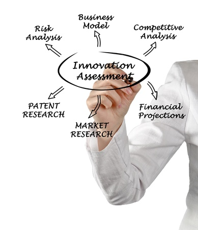 Diagram of innovation assessment Stock Photo - 14625727