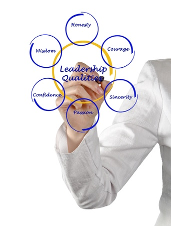 leadership qualities: Diagram of leadership qualities