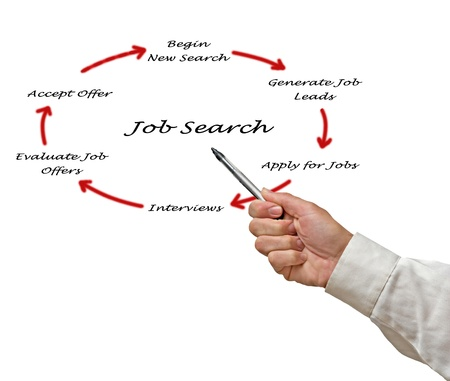 Diagram of job search photo