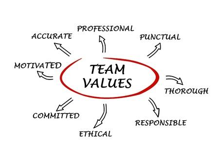punctual: los valores del equipo y normas
