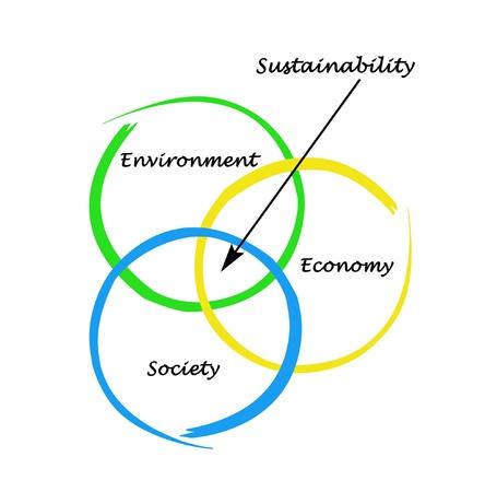 sustentabilidad: Presentaci�n del diagrama de la sostenibilidad