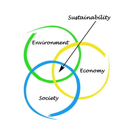 communal: Presentation of diagram of sustainability