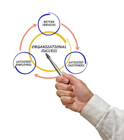 Management diagram photo