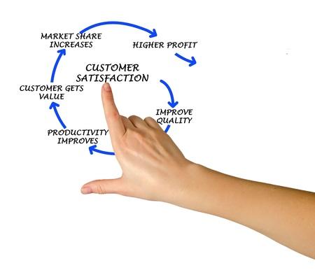 explanations: Management diagram