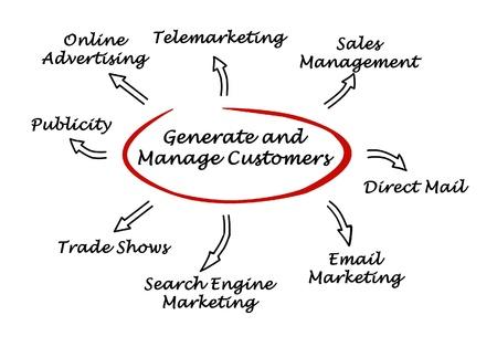 generate: Generate and menage customers Stock Photo