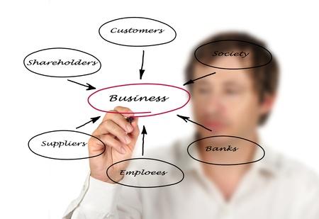 administrativo: Diagrama da rela��o de neg�cio com as partes interessadas