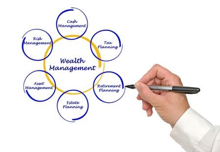 account management: Wealth management