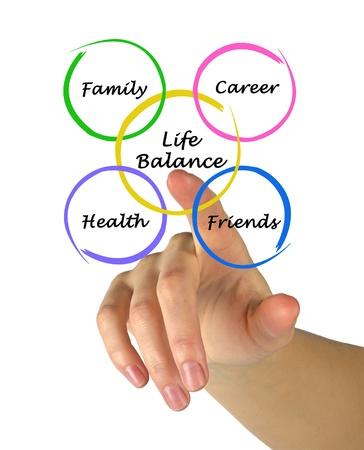 balanza: Diagrama de la conciliaci�n de la vida Foto de archivo