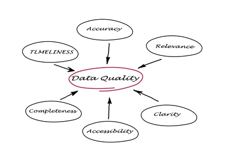 relevance: Diagram of data quality