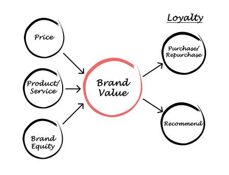 repurchase: Brand value