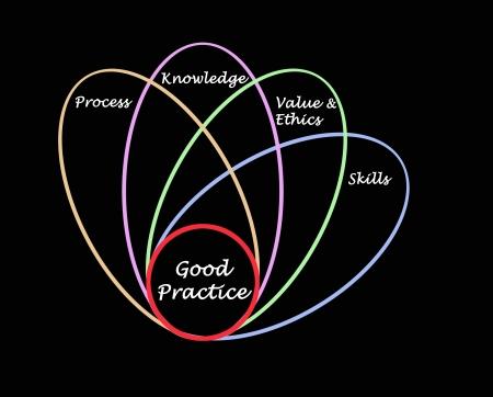 Diagram of good practice Stock Photo - 15620293
