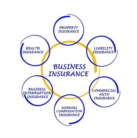 venn: Diagram of business insurance  Stock Photo