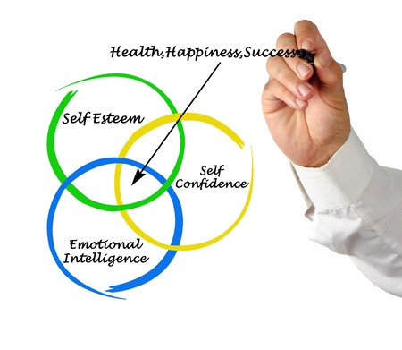 Sources of health, appiness, and success photo