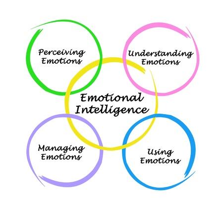 las emociones: Diagrama de la inteligencia emocional Foto de archivo