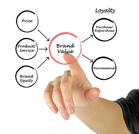 Brand value Stock Photo - 15765916
