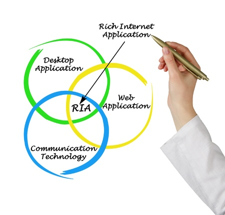 Diagram of rich internet application Stock Photo - 15765331