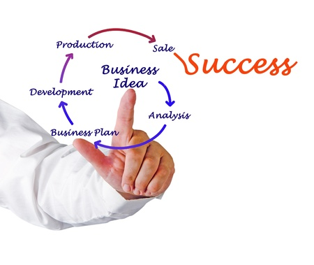 new products: From business idea to sucess Stock Photo