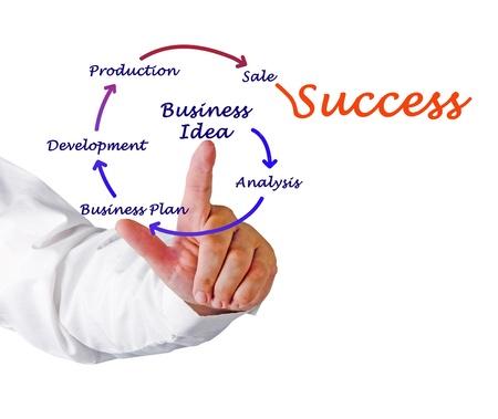 Von Geschäftsidee Erfolg