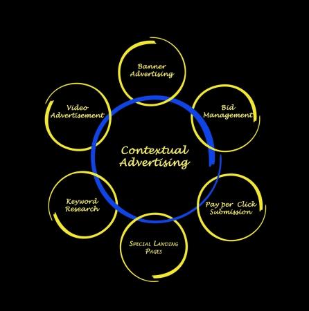 contextual: Diagram of contextual advertising