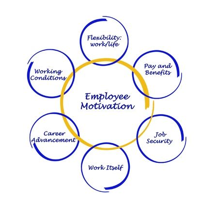 job satisfaction: Diagram of employee motivation Stock Photo