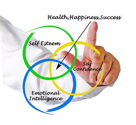 self esteem: Sources of health, happiness, and success