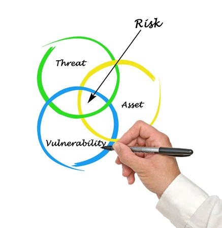 Defenition of risk Stock Photo - 15890170