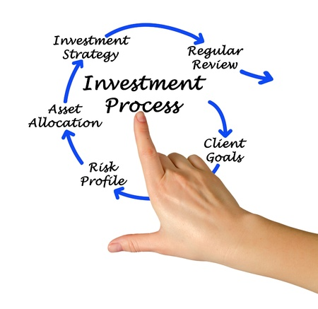 rates: Investment process Stock Photo
